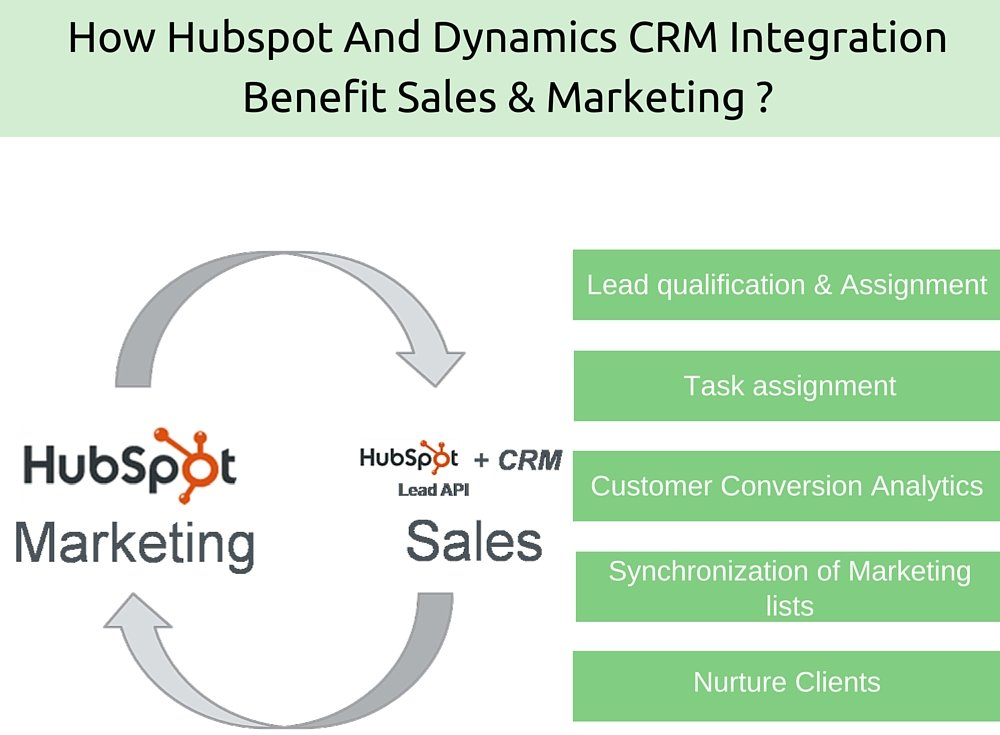 How Hubspot And Dynamics CRM Integration Benefit Sales And