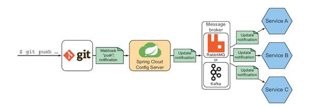 How to Setup a Spring Cloud Bus? | Pixelstech net