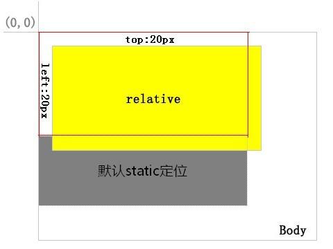Css div position analysis - Css div border ...