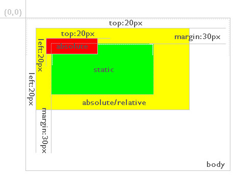 Css div position analysis for Div relative