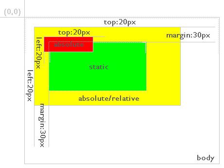 Css div position analysis - Css div top ...