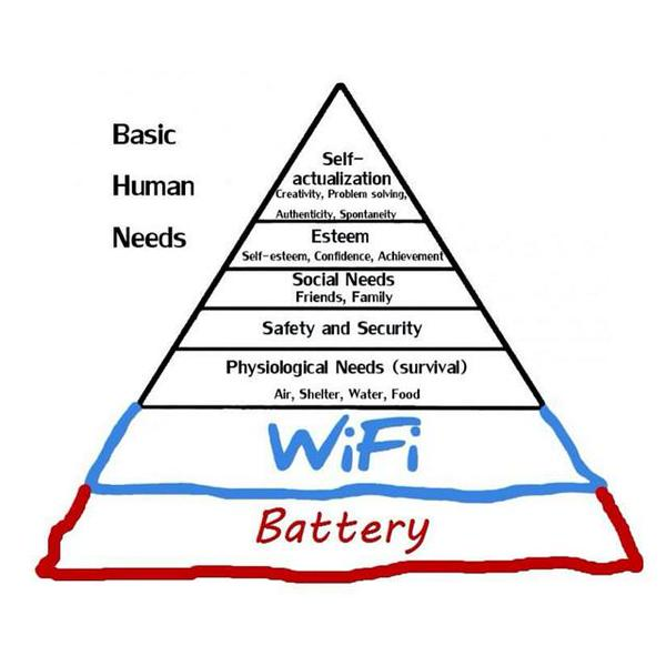 Image result for basic human need